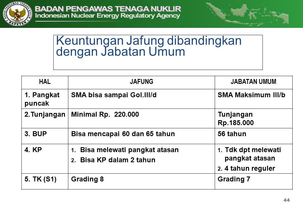 Keuntungan Jafung dibandingkan dengan Jabatan Umum