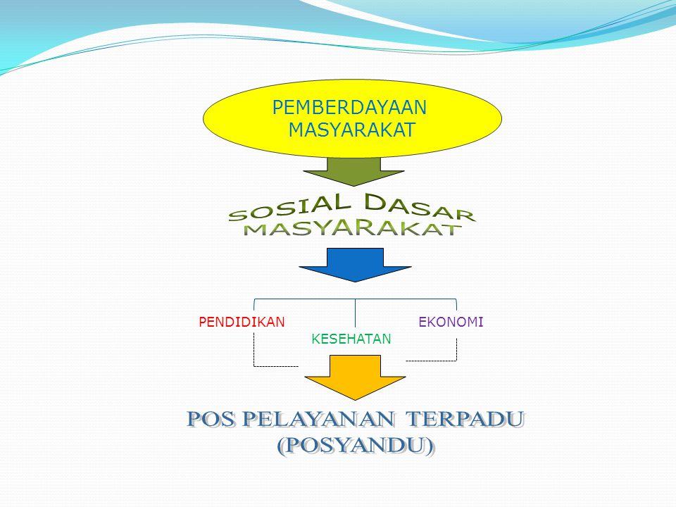 SOSIAL DASAR MASYARAKAT