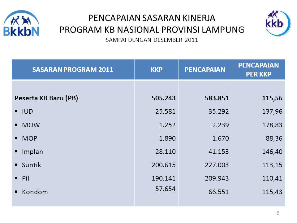 PENCAPAIAN SASARAN KINERJA PROGRAM KB NASIONAL PROVINSI LAMPUNG SAMPAI DENGAN DESEMBER 2011