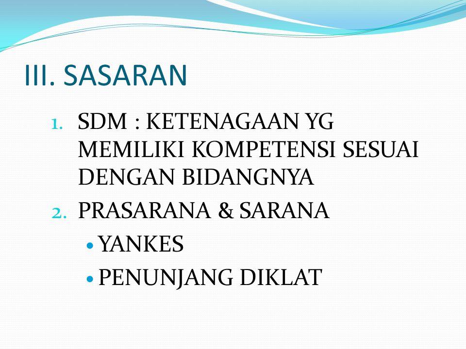 III. SASARAN SDM : KETENAGAAN YG MEMILIKI KOMPETENSI SESUAI DENGAN BIDANGNYA. PRASARANA & SARANA. YANKES.