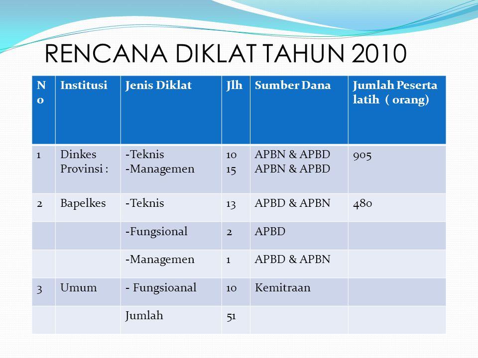 RENCANA DIKLAT TAHUN 2010 No Institusi Jenis Diklat Jlh Sumber Dana