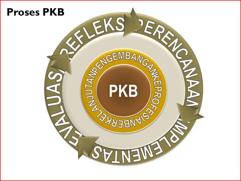 PKB Proses PKB REFLEKSI PENGEMBANGAN BERKELANJUTAN KEPROFESIAN