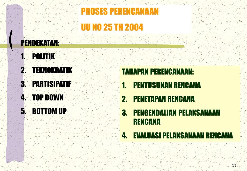 PROSES PERENCANAAN UU NO 25 TH 2004 PENDEKATAN: POLITIK TEKNOKRATIK