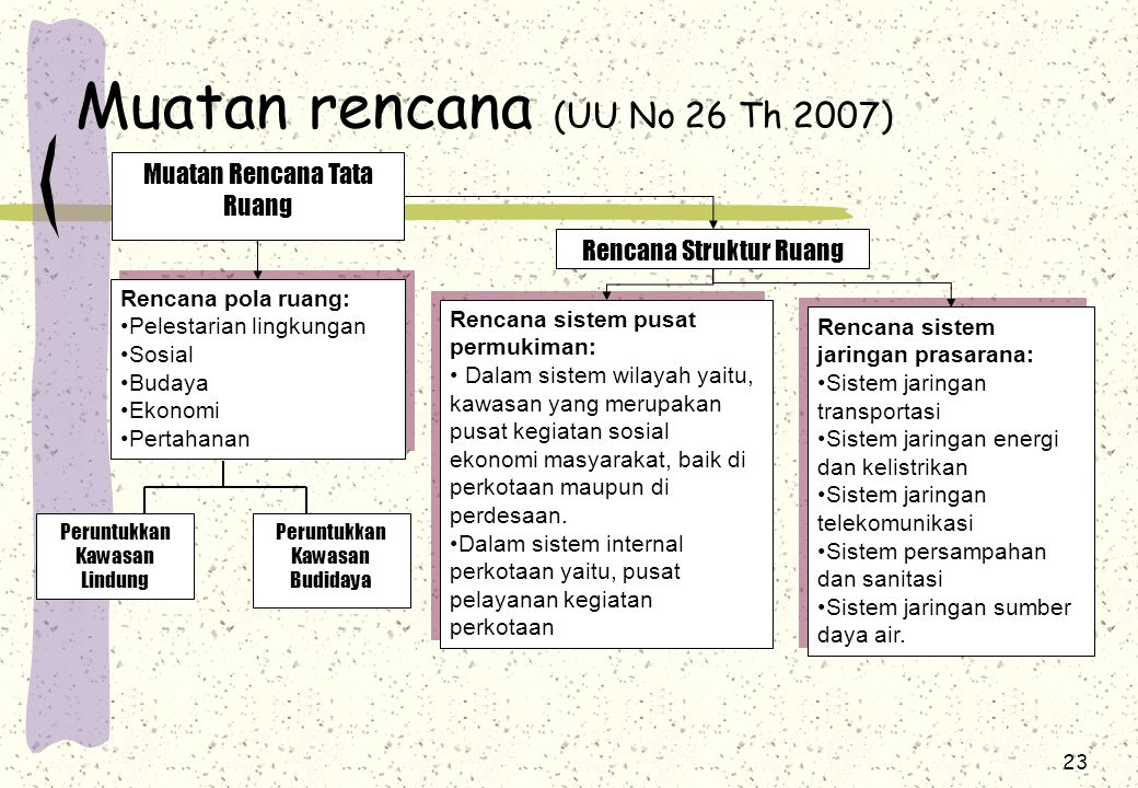 Muatan rencana (UU No 26 Th 2007)