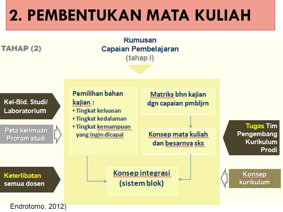 2. PEMBENTUKAN MATA KULIAH