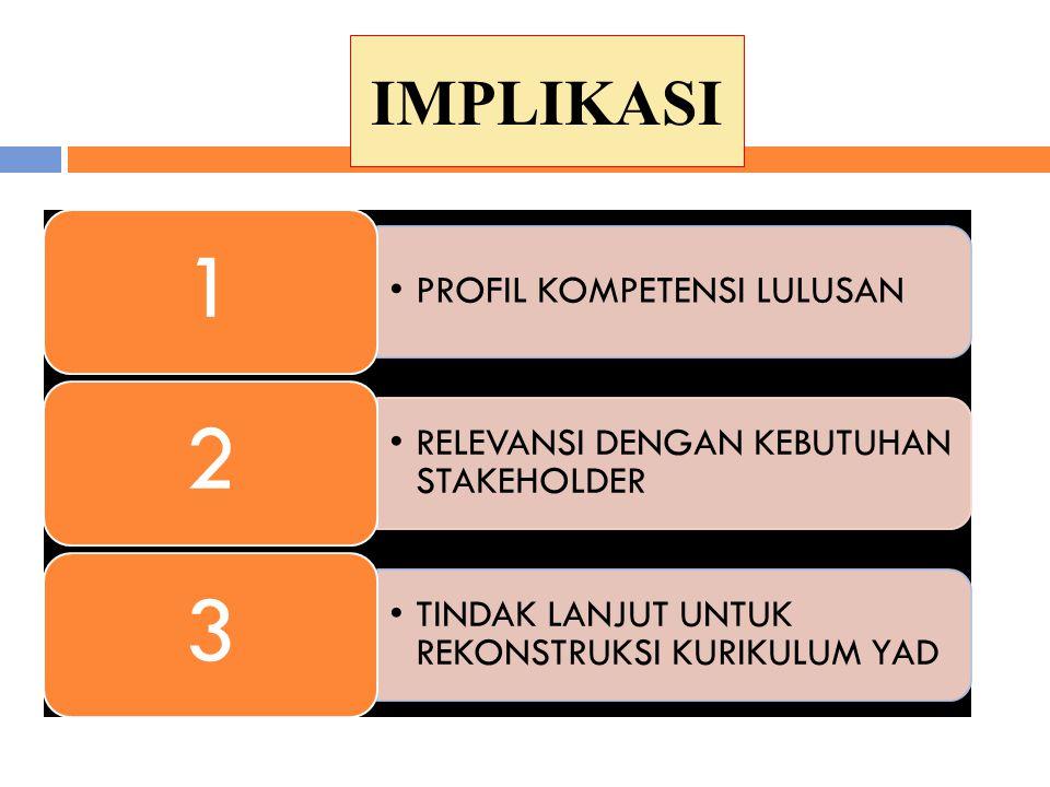 IMPLIKASI 1 PROFIL KOMPETENSI LULUSAN 2