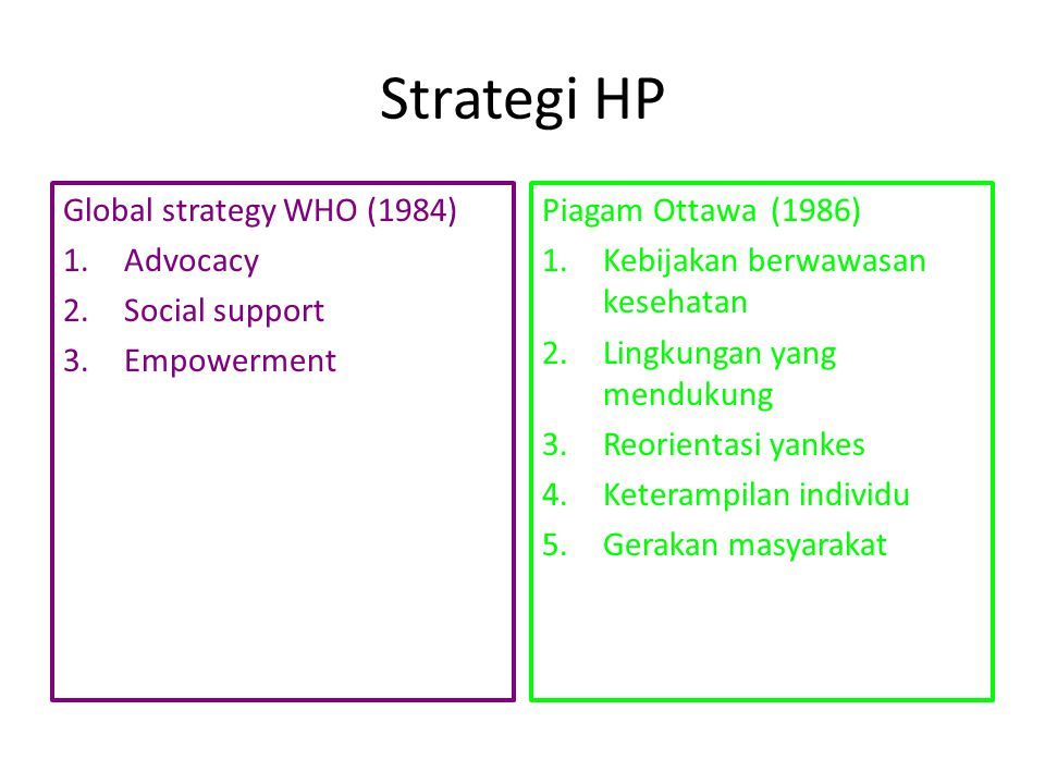 Strategi HP Global strategy WHO (1984) Advocacy Social support
