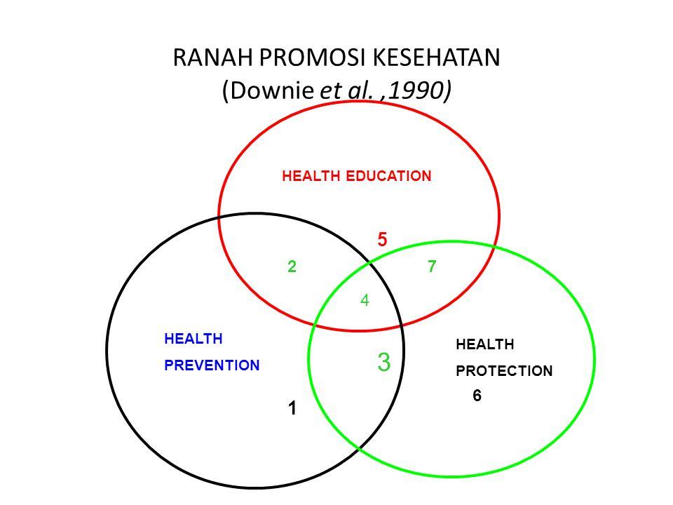 RANAH PROMOSI KESEHATAN (Downie et al. ,1990)