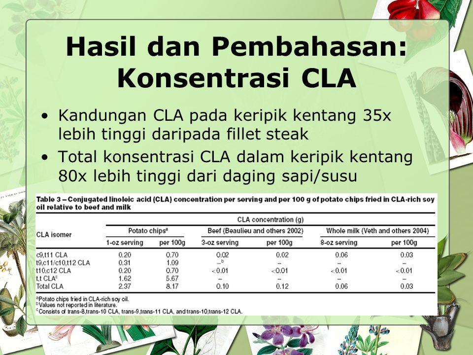 Hasil dan Pembahasan: Konsentrasi CLA