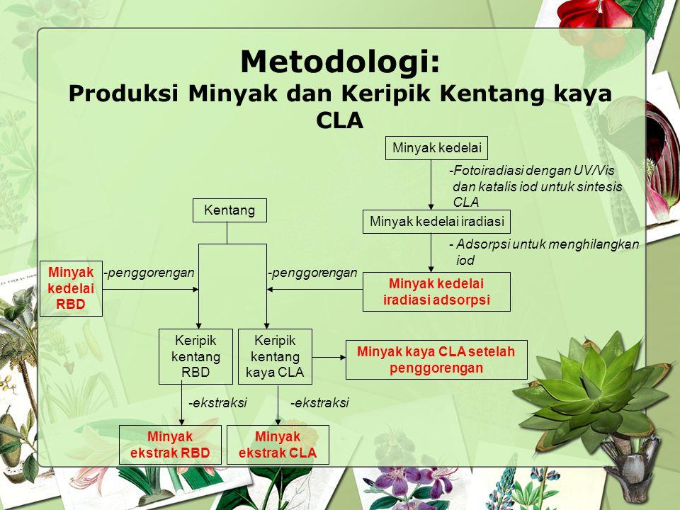 Metodologi: Produksi Minyak dan Keripik Kentang kaya CLA