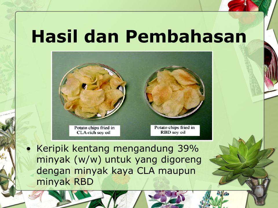 Hasil dan Pembahasan Keripik kentang mengandung 39% minyak (w/w) untuk yang digoreng dengan minyak kaya CLA maupun minyak RBD.