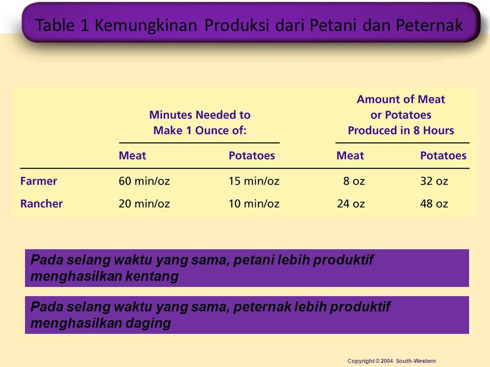 Table 1 Kemungkinan Produksi dari Petani dan Peternak
