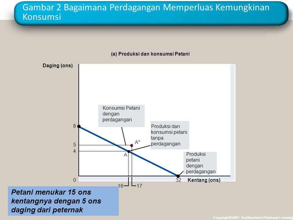 Gambar 2 Bagaimana Perdagangan Memperluas Kemungkinan Konsumsi