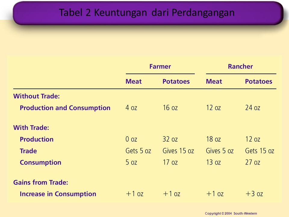 Tabel 2 Keuntungan dari Perdangangan