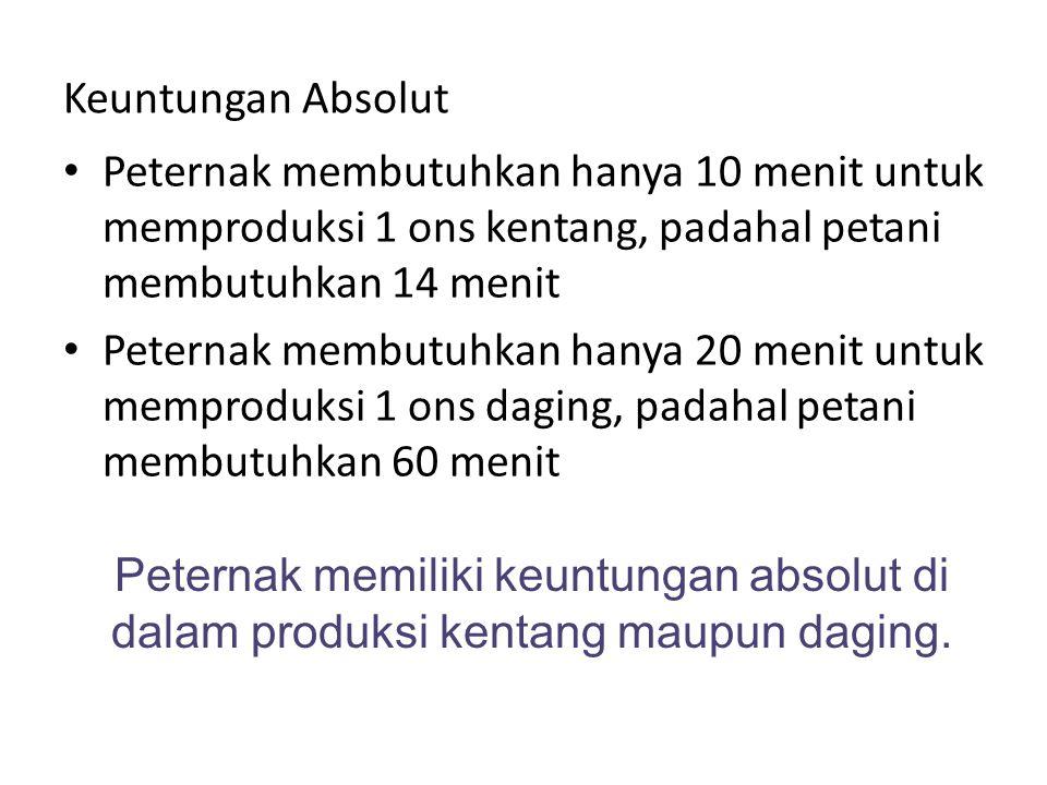 Keuntungan Absolut Peternak membutuhkan hanya 10 menit untuk memproduksi 1 ons kentang, padahal petani membutuhkan 14 menit.