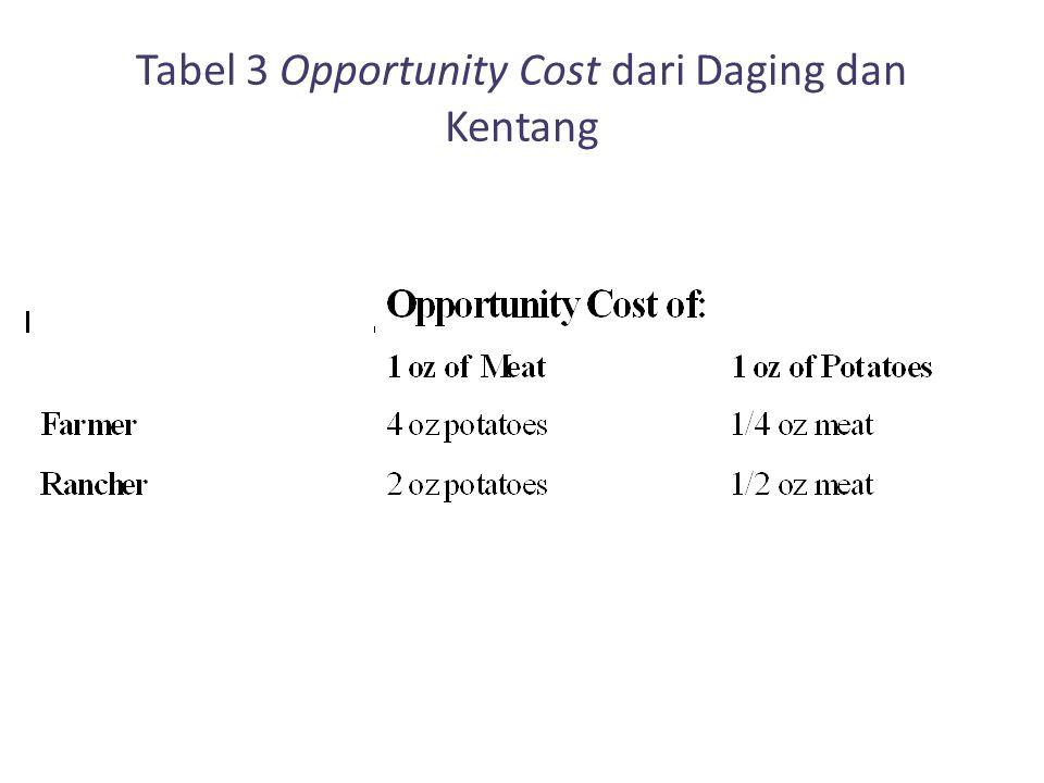 Tabel 3 Opportunity Cost dari Daging dan Kentang
