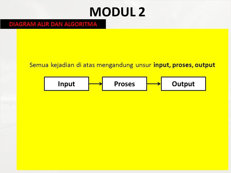 Semua kejadian di atas mengandung unsur input, proses, output
