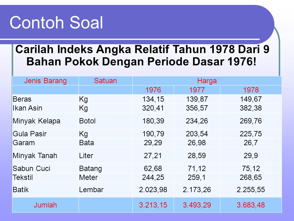 Contoh Soal Carilah Indeks Angka Relatif Tahun 1978 Dari 9 Bahan Pokok Dengan Periode Dasar 1976! Jenis Barang.