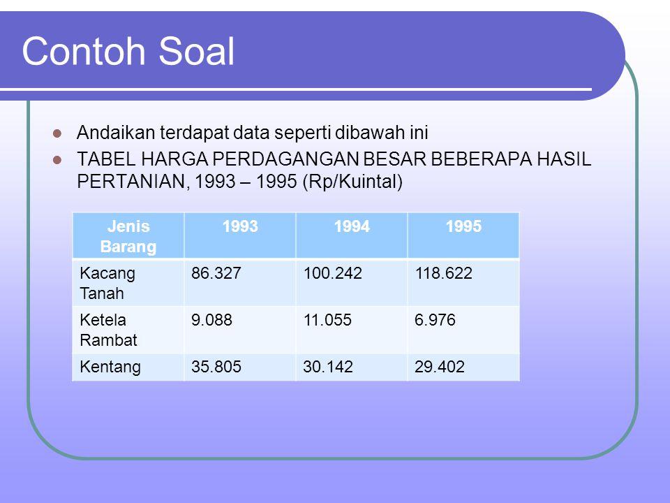 Contoh Soal Andaikan terdapat data seperti dibawah ini