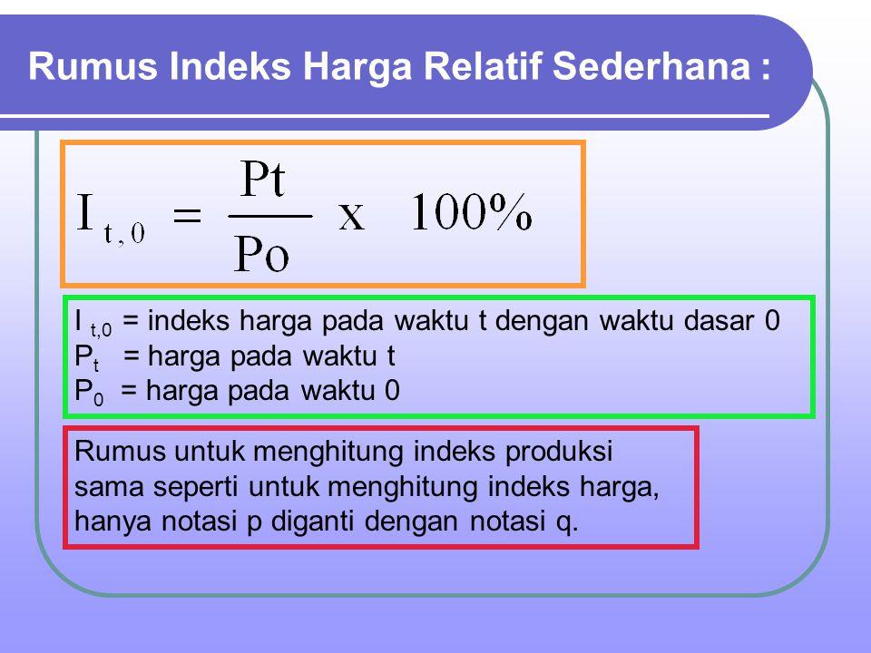 Rumus Indeks Harga Relatif Sederhana :