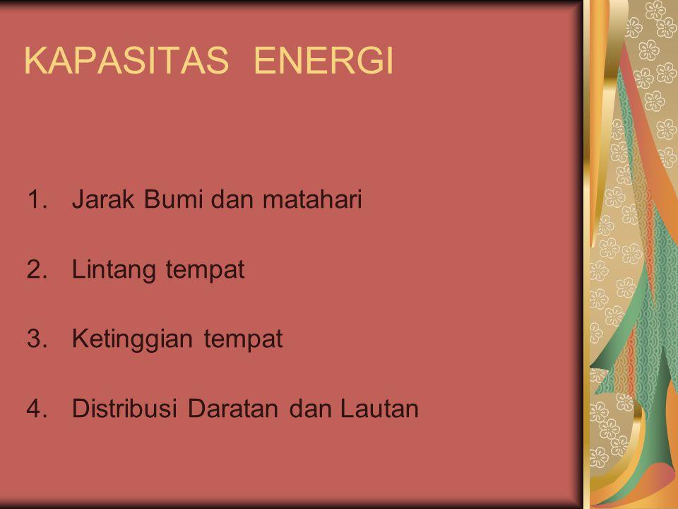 KAPASITAS ENERGI Jarak Bumi dan matahari Lintang tempat
