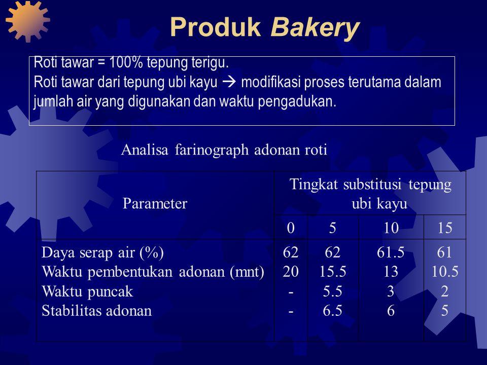 Tingkat substitusi tepung ubi kayu