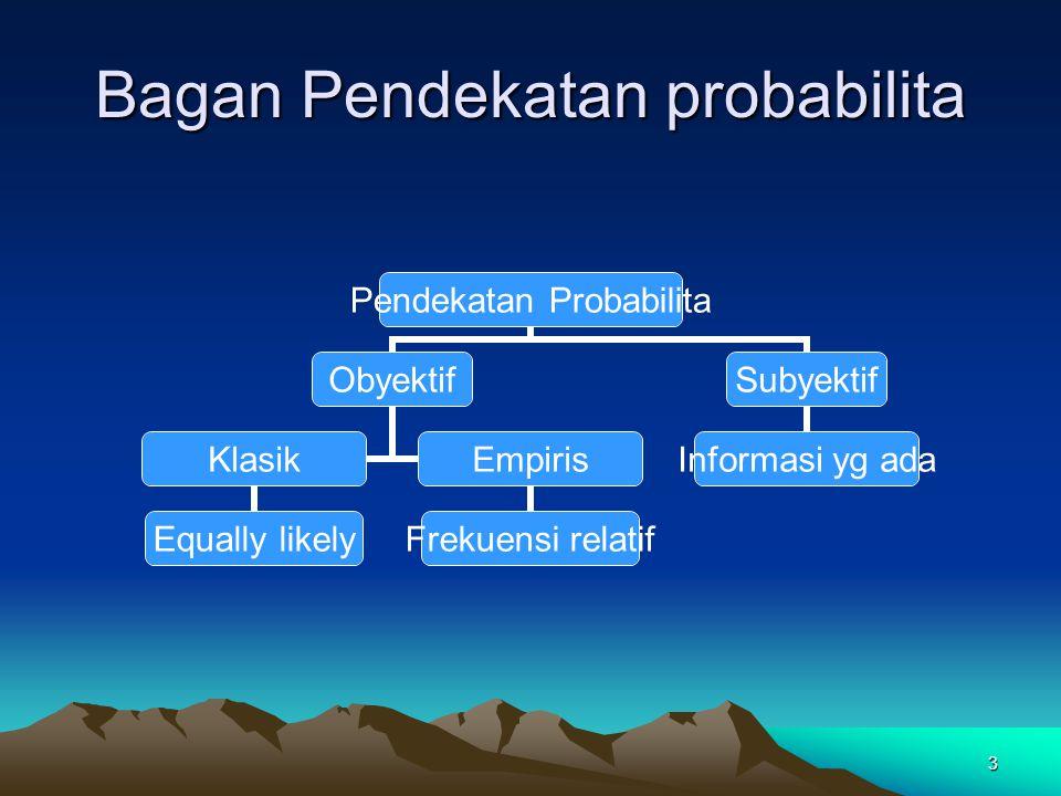 Bagan Pendekatan probabilita