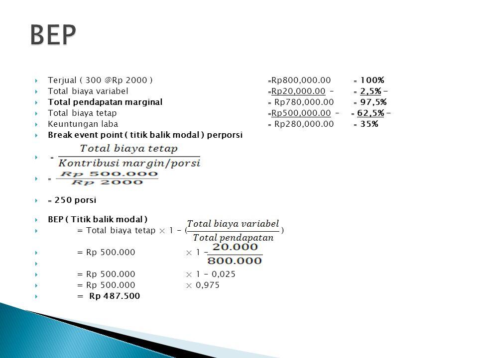 BEP Terjual ( 300 @Rp 2000 ) ₌Rp800,000.00 ₌ 100%
