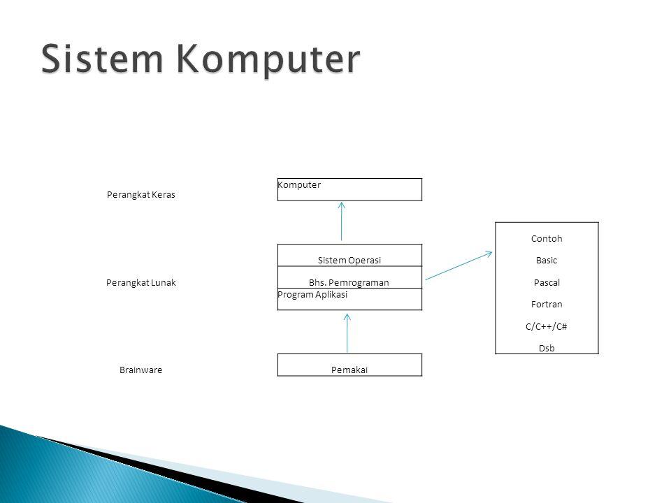 Sistem Komputer Perangkat Keras Komputer Contoh Sistem Operasi Basic