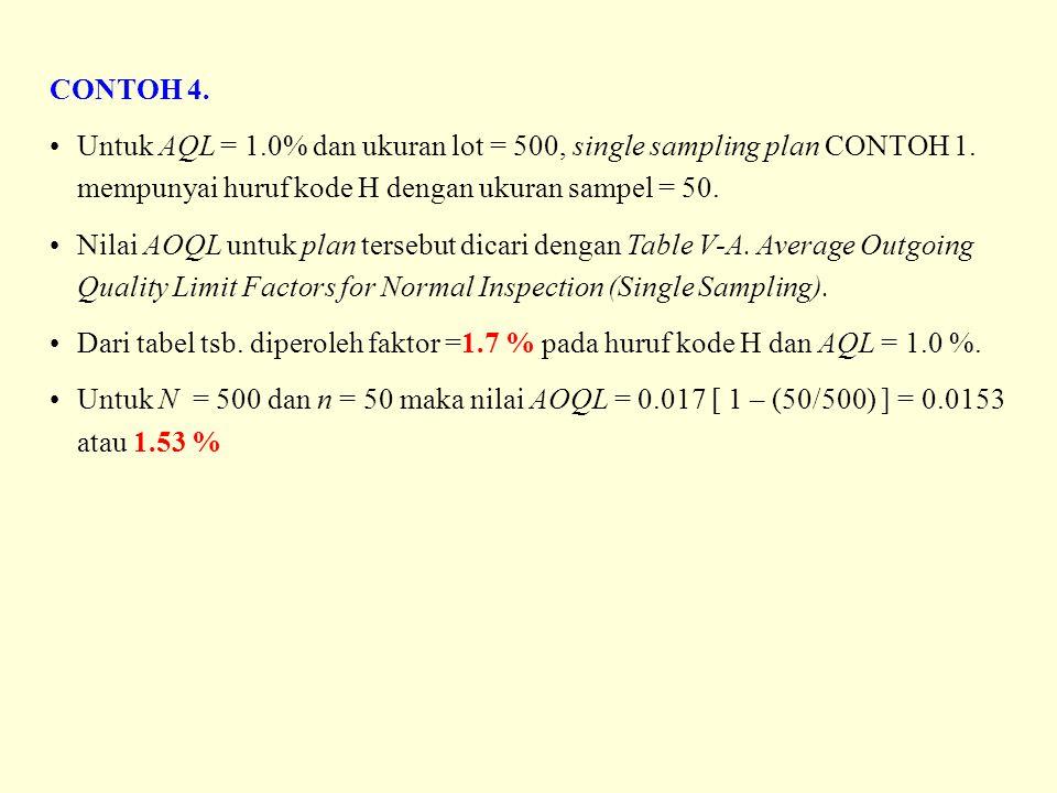 CONTOH 4. Untuk AQL = 1.0% dan ukuran lot = 500, single sampling plan CONTOH 1. mempunyai huruf kode H dengan ukuran sampel = 50.