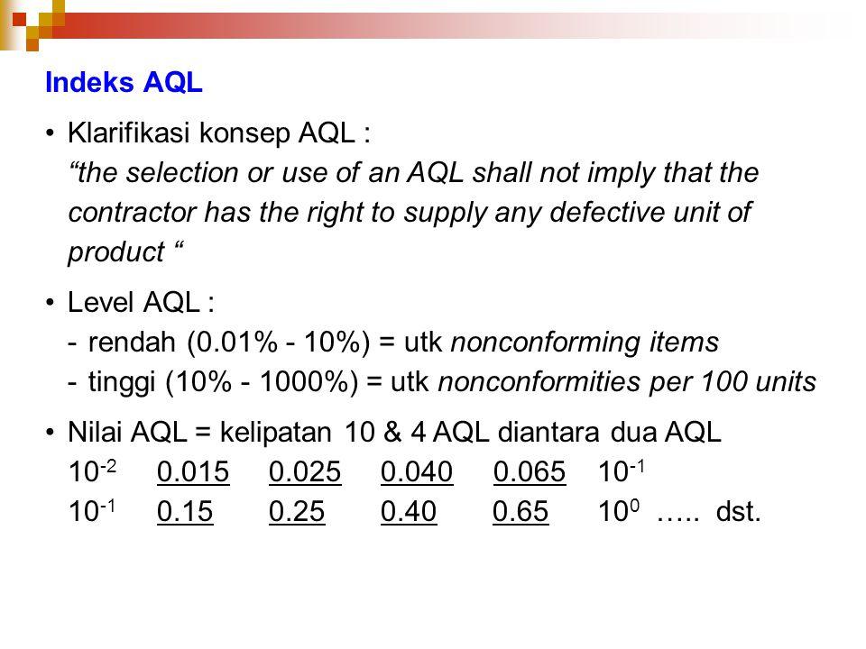 Indeks AQL Klarifikasi konsep AQL :