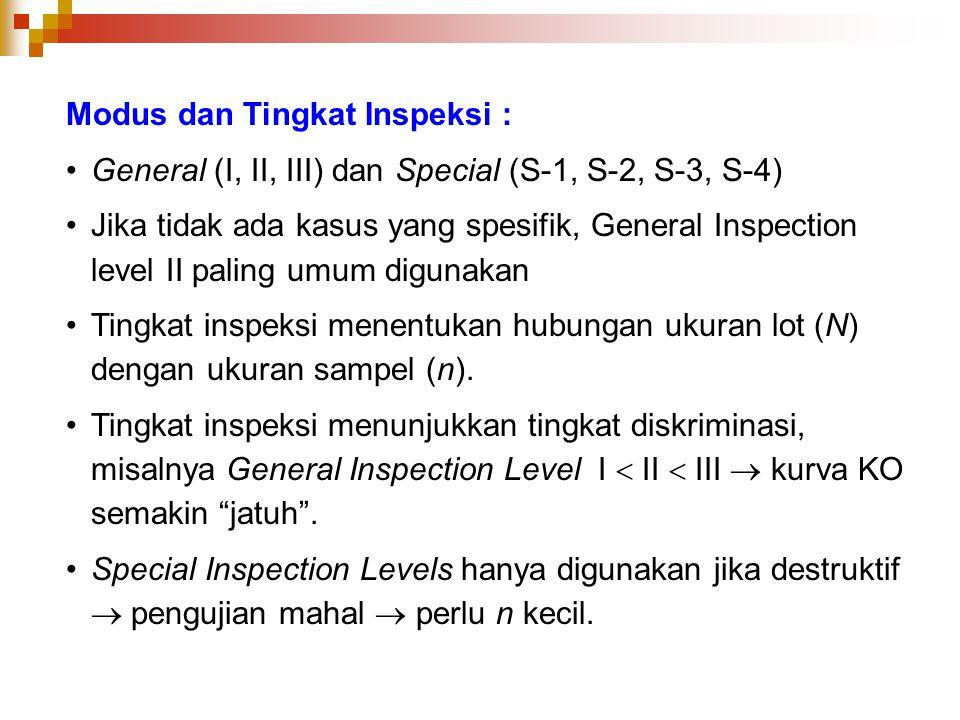 Modus dan Tingkat Inspeksi :
