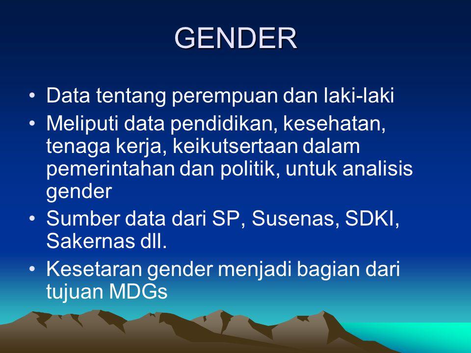 GENDER Data tentang perempuan dan laki-laki