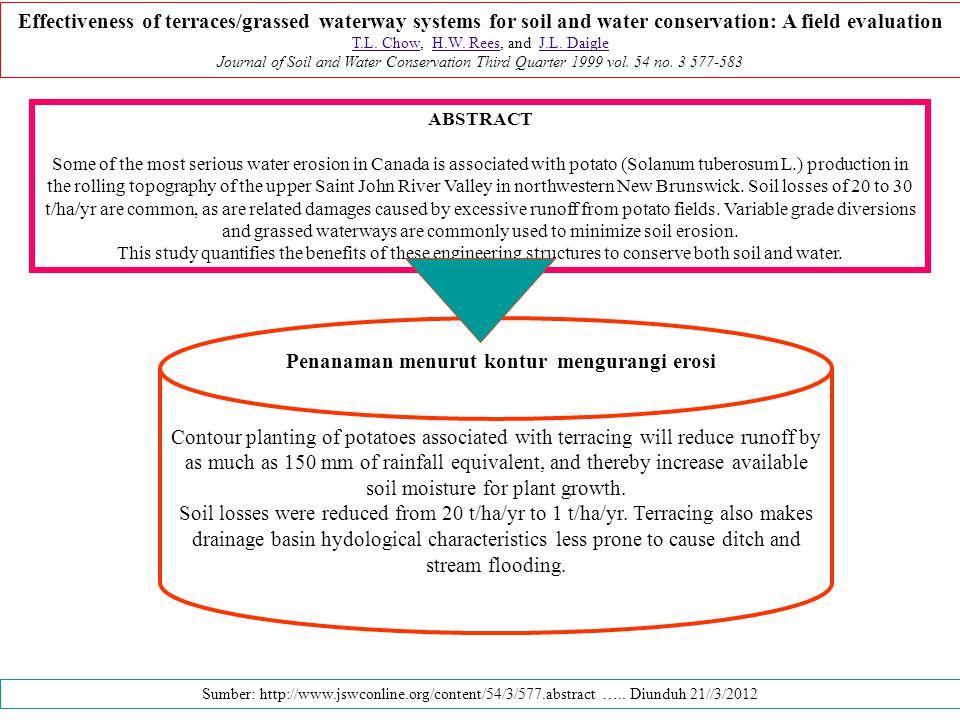 Penanaman menurut kontur mengurangi erosi