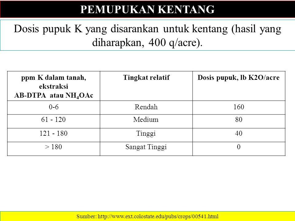 ppm K dalam tanah, ekstraksi AB-DTPA atau NH4OAc