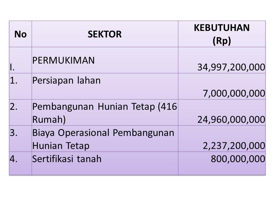 No SEKTOR. KEBUTUHAN (Rp) I. PERMUKIMAN. 34,997,200,000. 1. Persiapan lahan. 7,000,000,000.