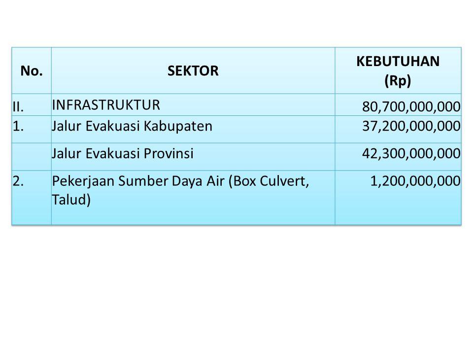 No. SEKTOR. KEBUTUHAN (Rp) II. INFRASTRUKTUR. 80,700,000,000. 1. Jalur Evakuasi Kabupaten.