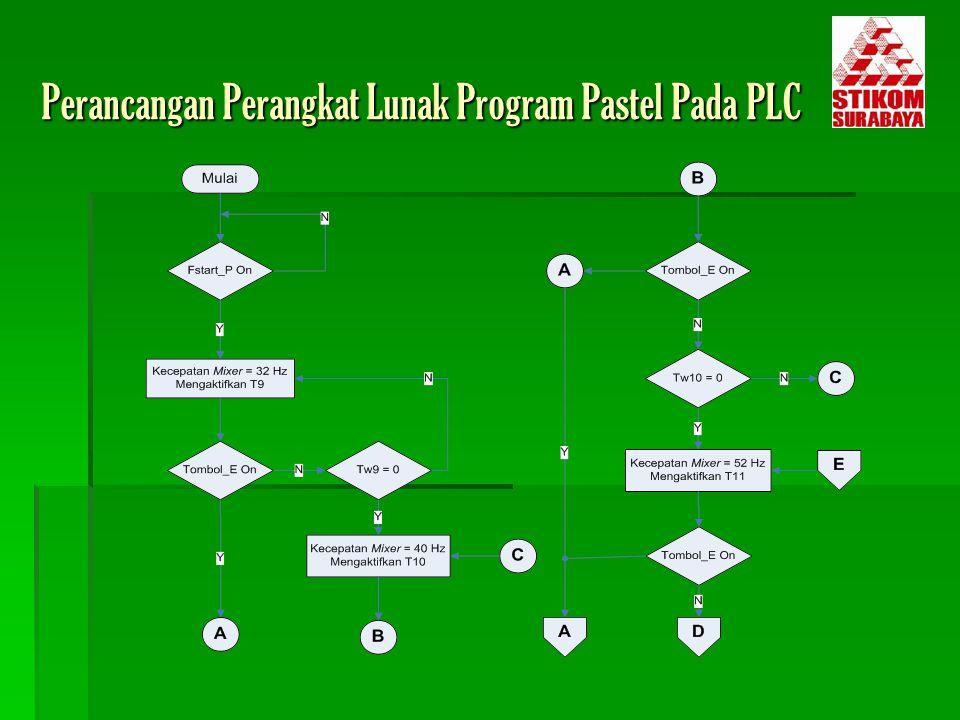 Perancangan Perangkat Lunak Program Pastel Pada PLC