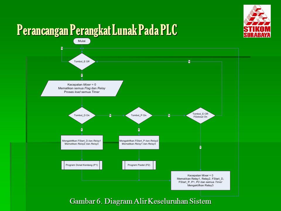 Perancangan Perangkat Lunak Pada PLC