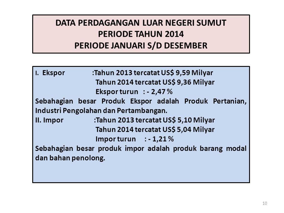 DATA PERDAGANGAN LUAR NEGERI SUMUT PERIODE TAHUN 2014 PERIODE JANUARI S/D DESEMBER