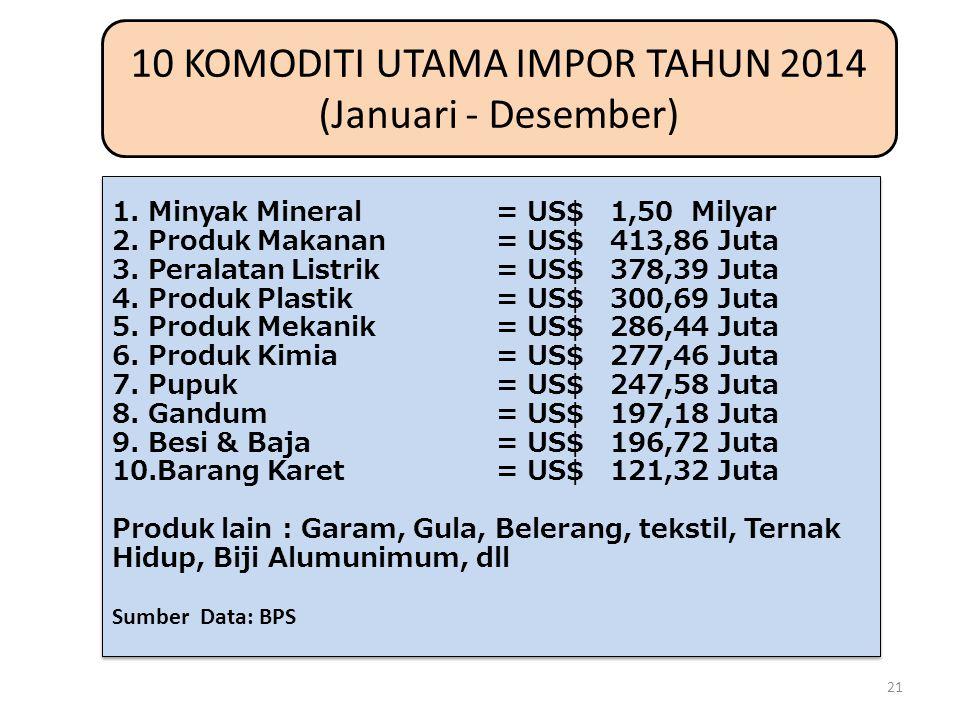 10 KOMODITI UTAMA IMPOR TAHUN 2014 (Januari - Desember)