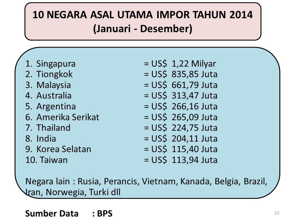 10 NEGARA ASAL UTAMA IMPOR TAHUN 2014 (Januari - Desember)
