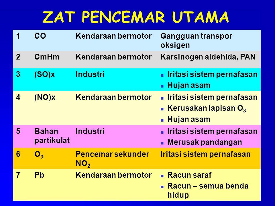 ZAT PENCEMAR UTAMA 1 CO Kendaraan bermotor Gangguan transpor oksigen 2