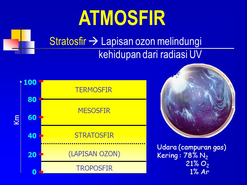 ATMOSFIR Stratosfir  Lapisan ozon melindungi kehidupan dari radiasi UV. 100. TERMOSFIR. 80. MESOSFIR.