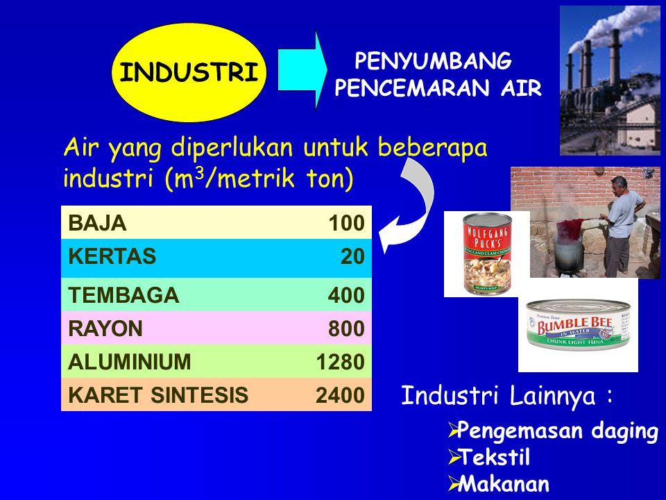 Air yang diperlukan untuk beberapa industri (m3/metrik ton)