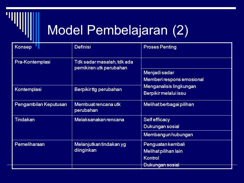 Model Pembelajaran (2) Konsep Definisi Proses Penting Pra-Kontemplasi