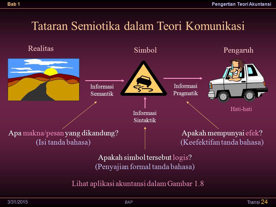 Tataran Semiotika dalam Teori Komunikasi