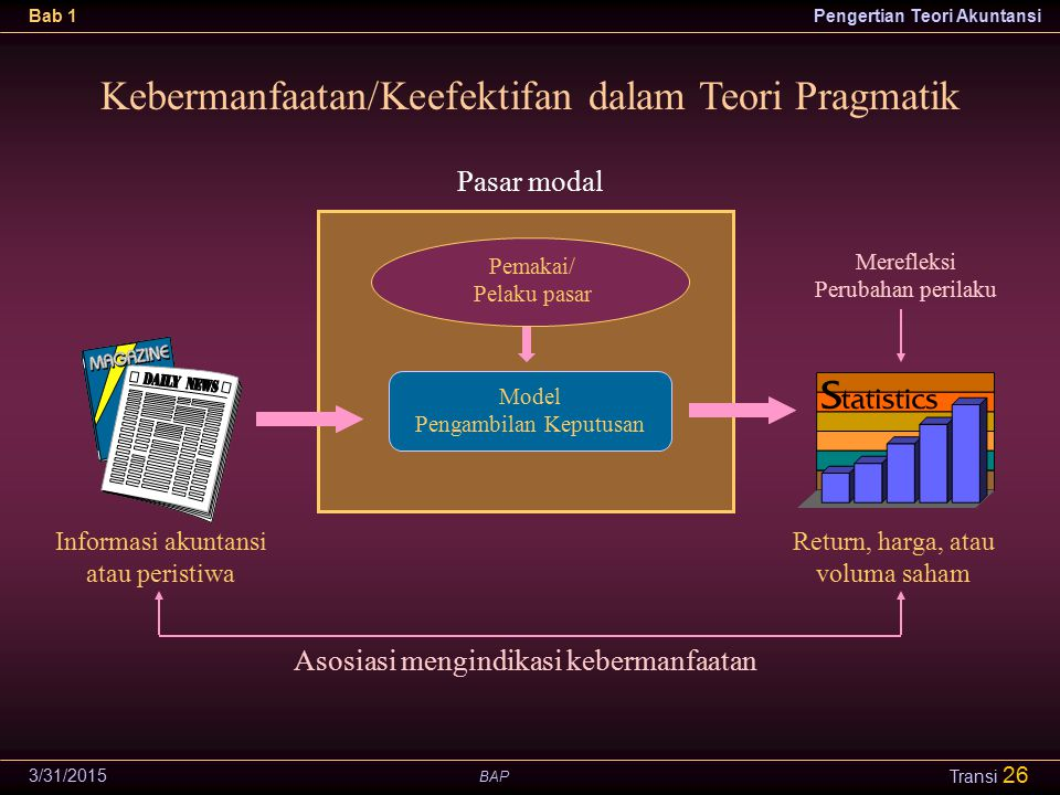 Kebermanfaatan/Keefektifan dalam Teori Pragmatik