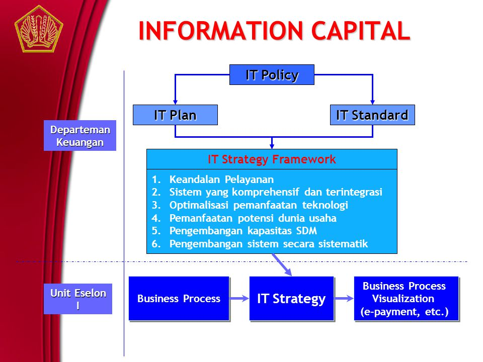 INFORMATION CAPITAL IT Policy IT Plan IT Standard IT Strategy