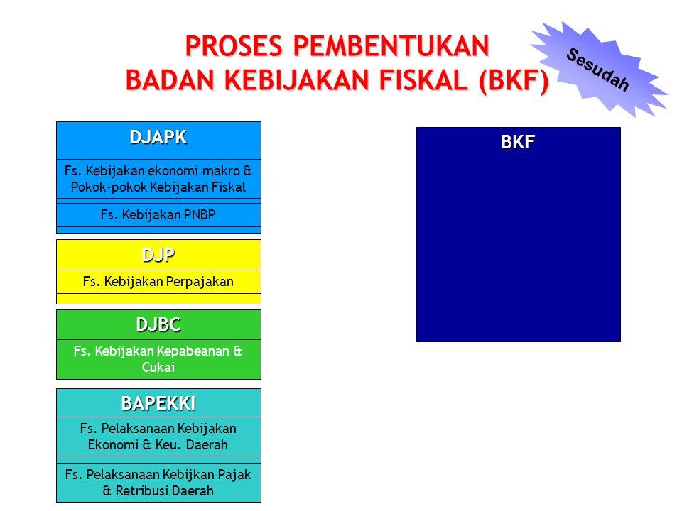 PROSES PEMBENTUKAN BADAN KEBIJAKAN FISKAL (BKF)